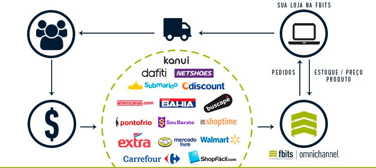 Fluxograma de Integração com Marketplace